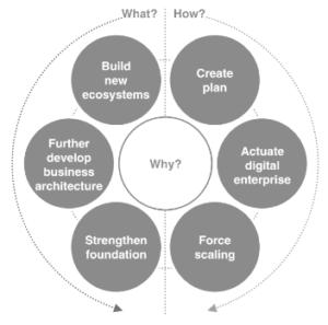 Framework para la Transformación digital de McKinsey