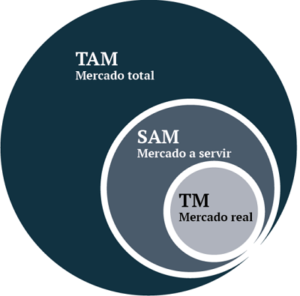 DImensionar mercado: TAM, SAM y TM