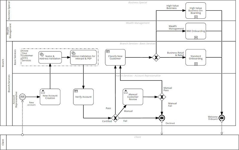 Ejemplo modelado BPMN