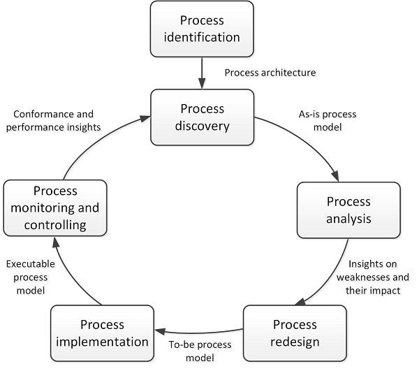 Ciclo de vida de procesos de negocio
