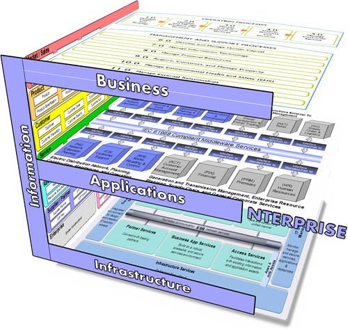 dominios de la arquitectura empresarial de Fiammante