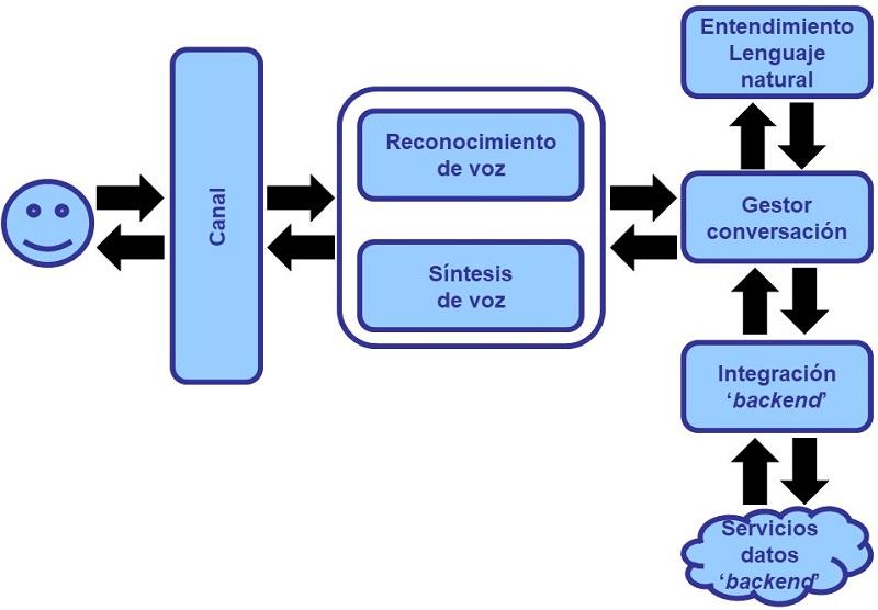 arquitectura básica de una interfaz conversacional