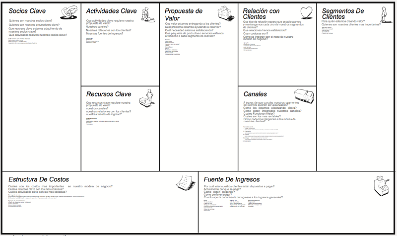 Business Model Canvas de Osterwalder y Pigneur