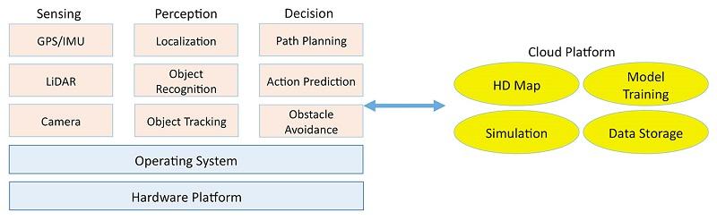 marco de tecnologías para el vehículo autónomo