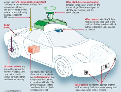 Ejemplo de aplicación de tecnologías en el vehículo autónomo