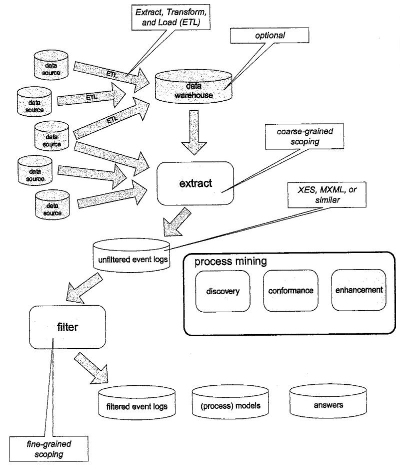 workflow del Procss Mining