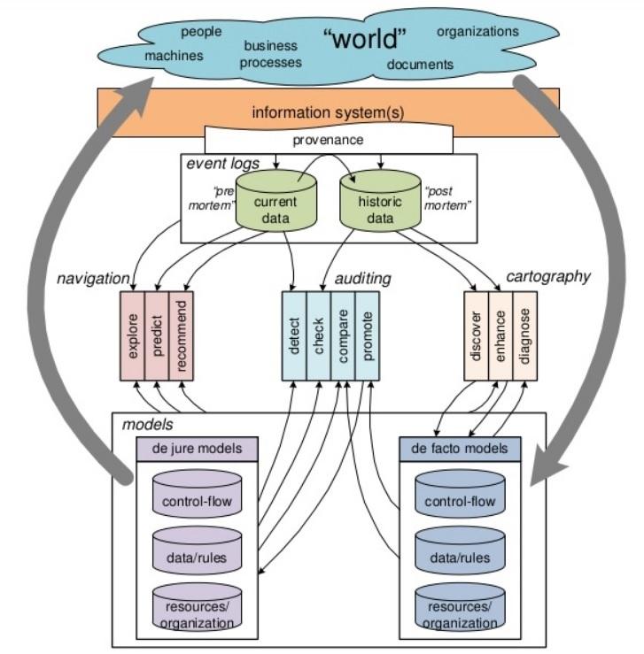 Process Mining Framewrok