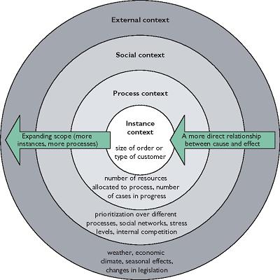 contexto de procesos de negocio