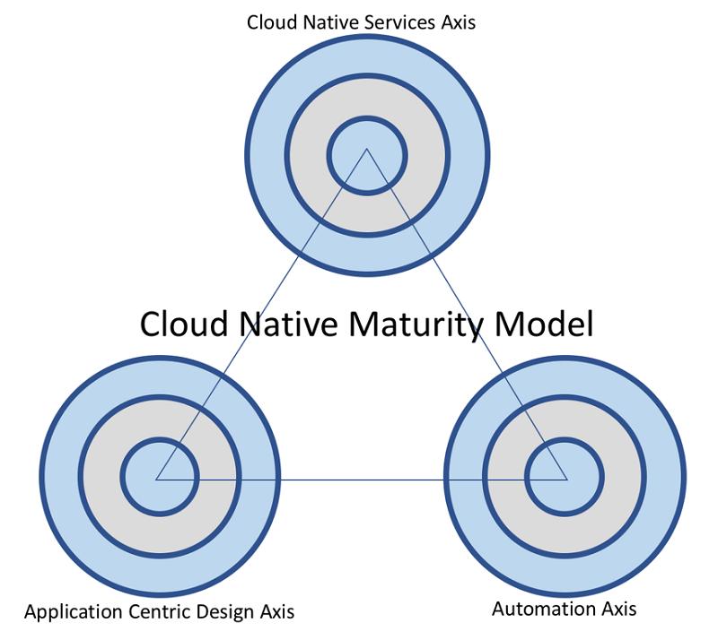 modelo de madurez para aplicaciones cloud nativas