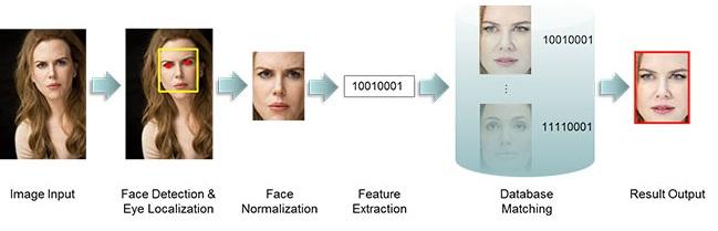 Las fases del reconocimiento facial