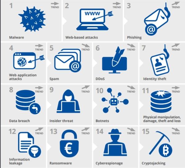 Ranking de ciberamenazas de ENISA en 2020